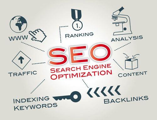 AVENTURA FL SEO MARKETING